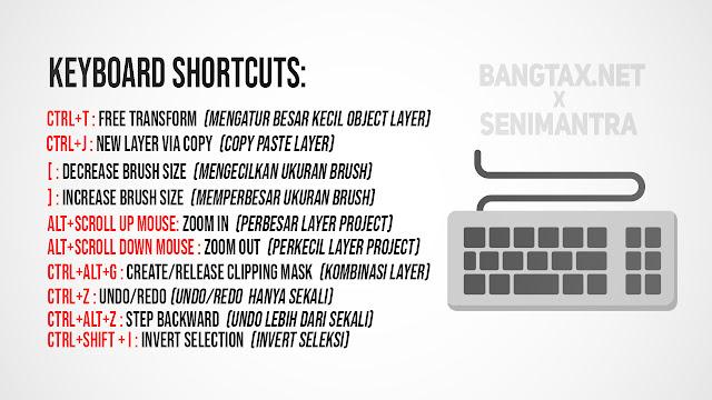 Ketahui Keyboard Shorcuts dan Menu - Tutorial Basic Photoshop (Bagian 2)