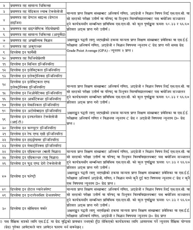 Diploma / PCL Level (Classified Scholarship) - CTEVT