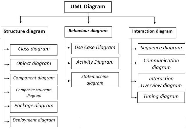 Pengertian UML : Unified Modeling Language