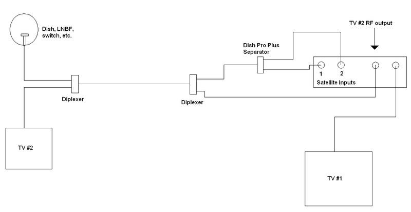 Wiring Schematic Of Dish Wiring Diagram