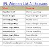 Indian Premier League|IPL Winner List,Past Winners List