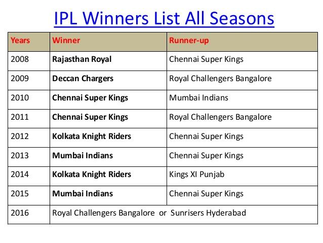 Indian Premier League Ipl Winner List Past Winners List