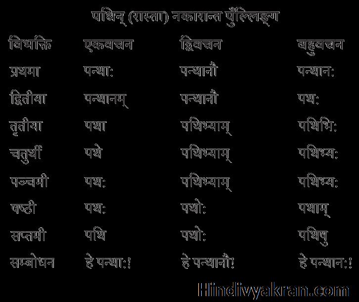 पथिन् शब्द रूप संस्कृत में – Pathin Shabd Roop In Sanskrit