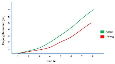 grafik pengaruh cahaya terhadap pertumbuhan tumbuhan