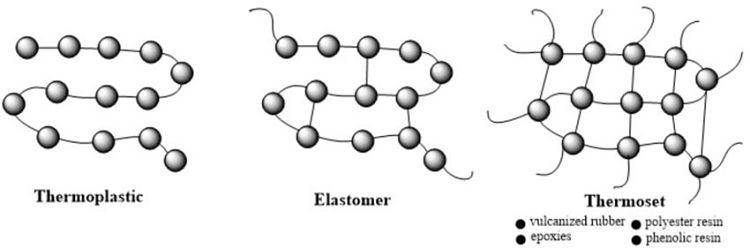 Estructura de los elastómeros