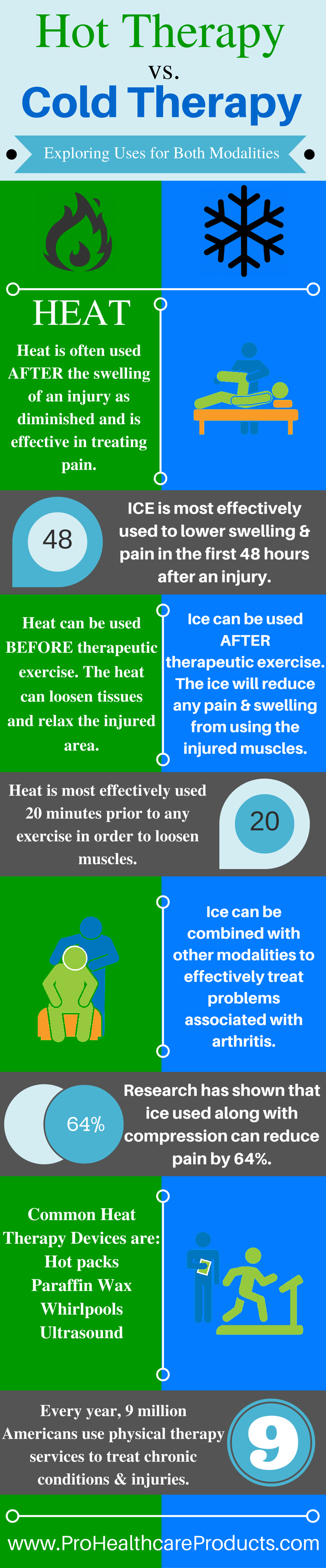 Hot Therapy vs. Cold Therapy