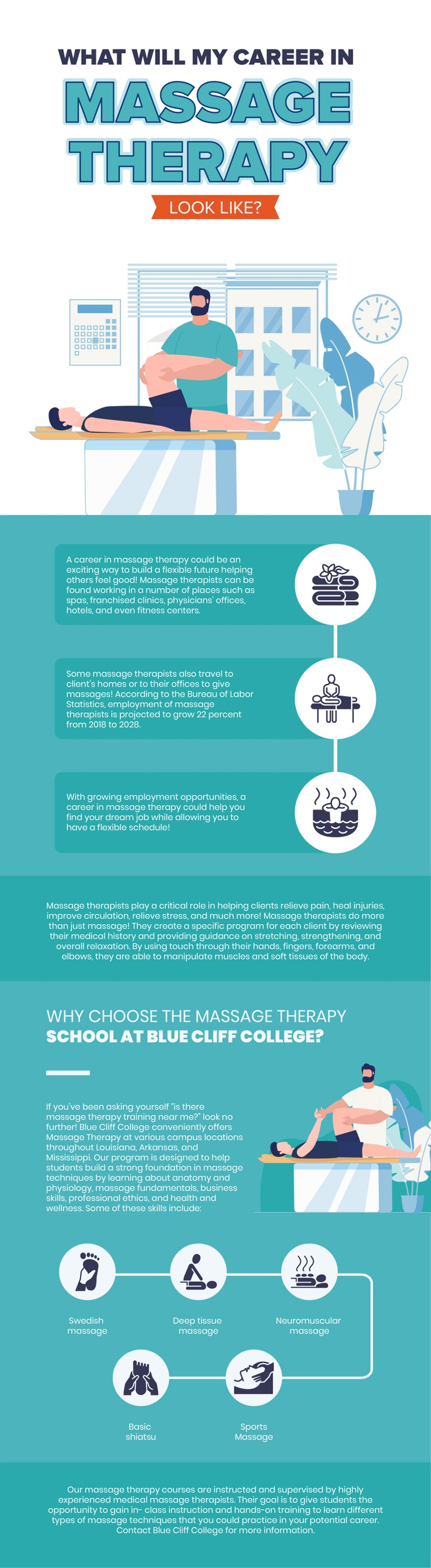 What Will My Career in Massage Therapy Look Like #infographic