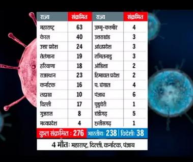 कोरोना का कहर: दुनिया भर में मरने वालों की संख्या 11400 पार, भारत के 22 राज्यों में फैला