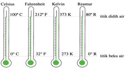 Gambar Perbandingan Titik Didih dan Titik Beku pada Termometer