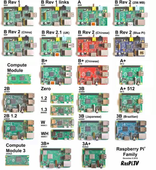 ما هو Raspberry Pi؟