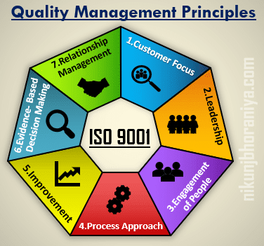 Quality Management Principle