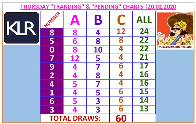 Kerala Lottery Result Winning Number Trending And Pending Chart of 60 days draws on  20.02.2020