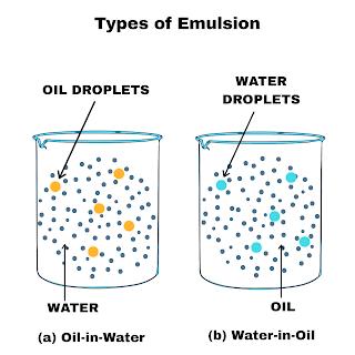 Types of Emulsion: oil in water, water in oil