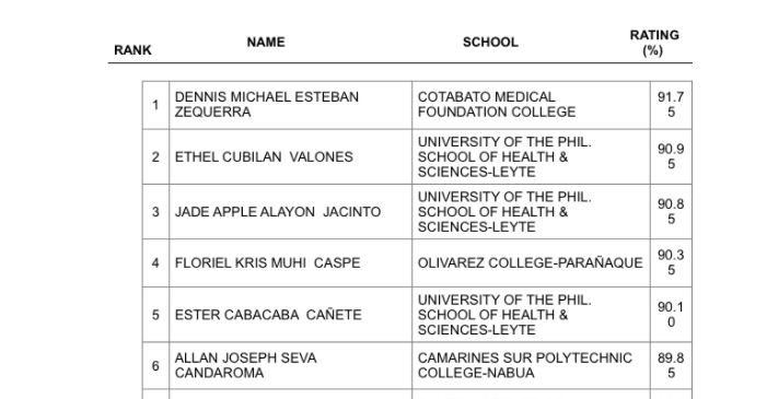 TOP 10 PASSERS: April 2018 Midwifery board exam topnotchers