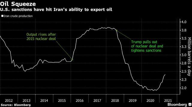 Iran Gears Up for Return to Oil Market as U.S. Talks Advance - Bloomberg