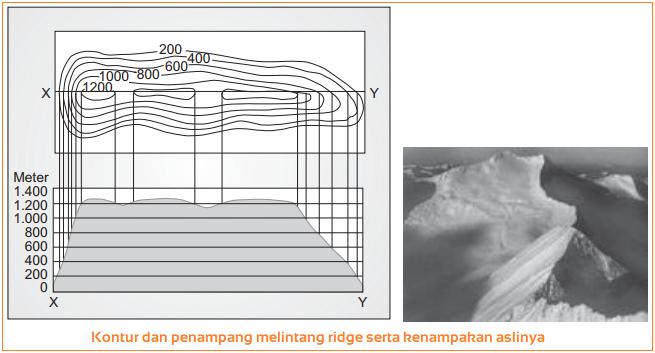 Gambar Relief Punggung Bukit  dengan Garis Kontur