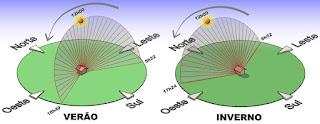 Imagem mostrando a inclinação da Terra em relação ao Sol no verão e no inverno.
