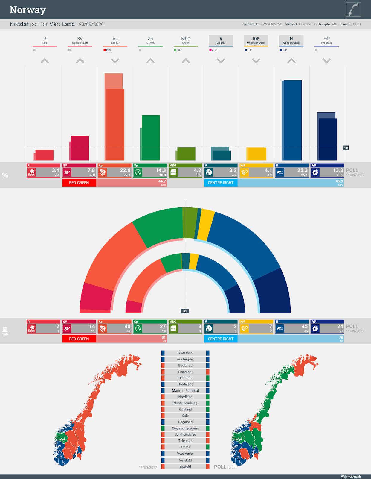 NORWAY: Norstat poll chart for Vårt Land, 23 September 2020