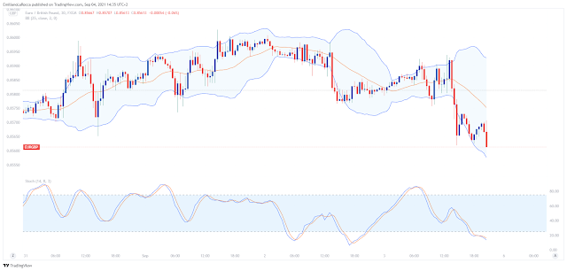 Bollinger Bands With Stochastic – Overbought, Oversold Reversal Strategy