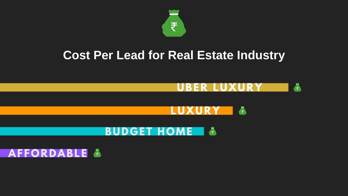 Cost Per Lead for Real Estate