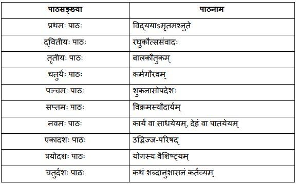 Chapters of Shaswati Part II