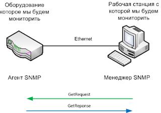 Запрос на чтение переменной по протоколу SNMP