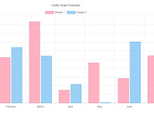 Cara Membuat Grafik Batang dengan PHP dan Chart.js