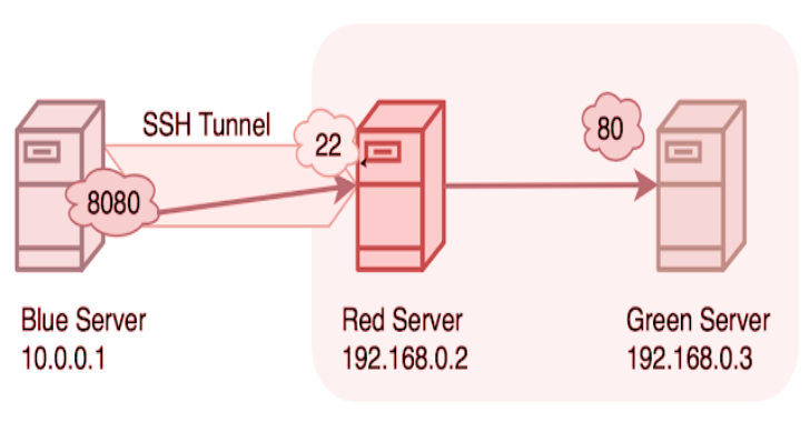 SSHTunnel : SSH Tunnels To Remote Server