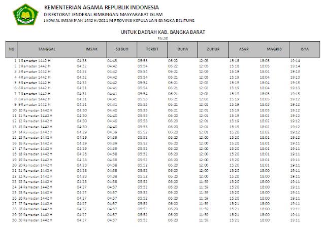 Jadwal Imsakiyah Ramadhan 1442 H Kabupaten Bangka Barat, Provinsi Bangka Belitung