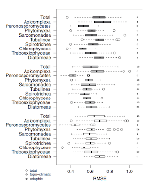 redictive power (root  mean square error: RMSE) of edaphic  (dark grey), topo‐climatic (pale grey) and  overall (white) predictors calculated on the  diversity of protist operational taxonomic  units from the overall community and nine  broad taxa retrieved from 178 meadow  soils in the Swiss western Alps. The RMSE  were calculated on 100 cross validation of  Generalized Additive Models performed  with 20% of the samples as test dataset.  The letters on the top of the boxplots  represent significantly different groups  according to a multiple comparison mean  rank sums test (Nemenyi test p < .05) for  each of the edaphic, topo‐climatic and  overall variables