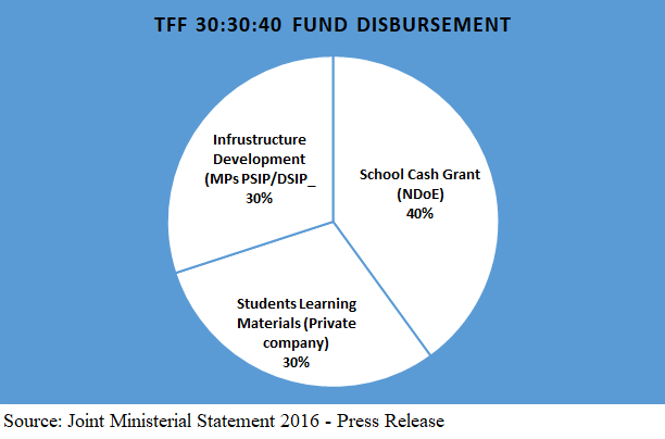 TFF funds allocation 2018