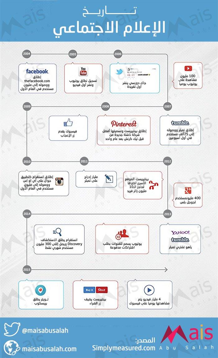 تاريخ الإعلام الاجتماعي (ما بعد الفيسبوك) - #انفوجرافيك