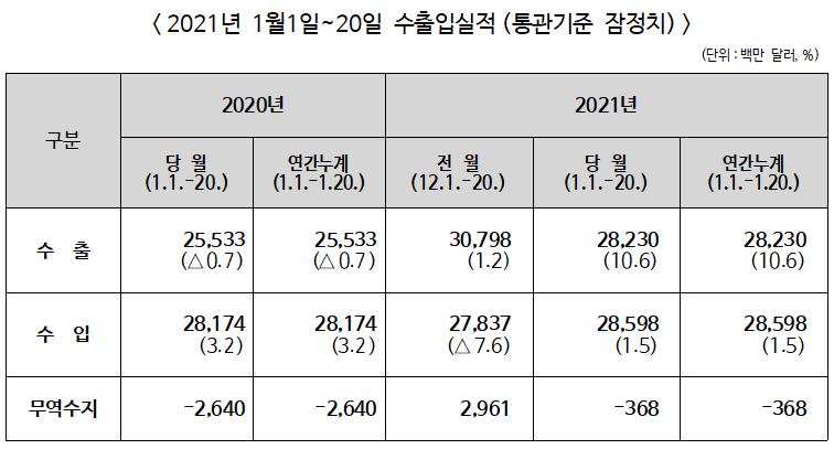 2021년 1월 1 ~ 20일 수출입 전년동기비 수출 10.6%↑, 수입 1.5%↑