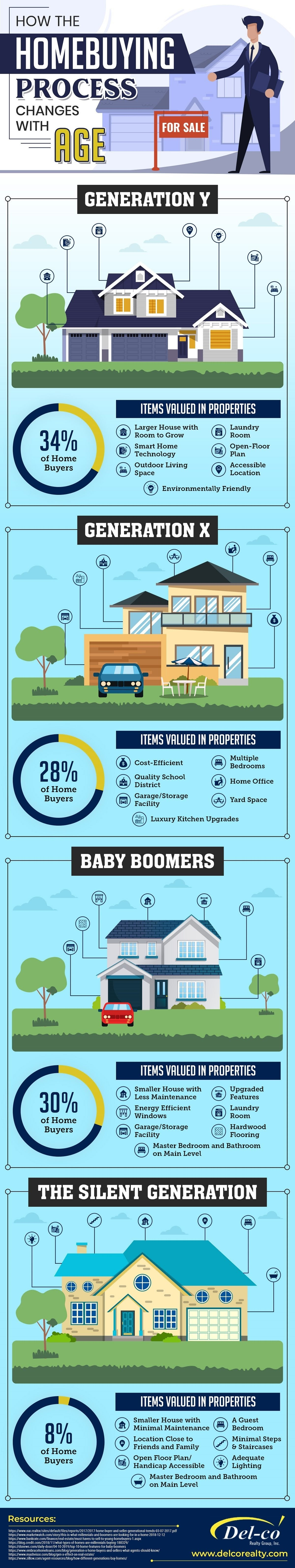 How the Home-Buying Process Changes With Age #infographic