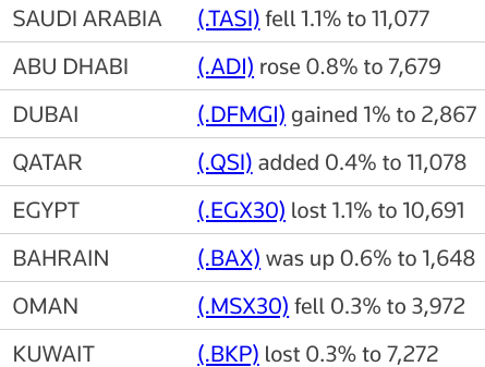 MIDEAST STOCKS #Saudi extends losses on weak oil, other major Gulf bourses up   Reuters