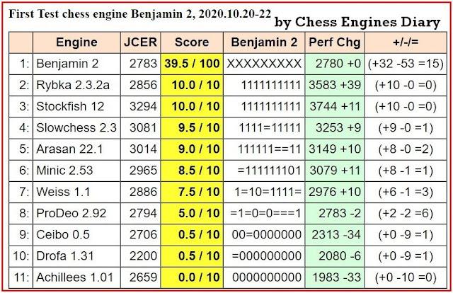 JCER Tournament 2020 - Page 13 2020.10.20.FirstTestBenjamin2