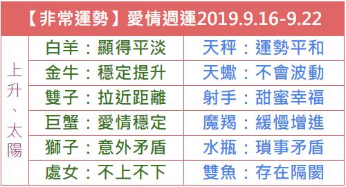 【非常運勢】12星座本週愛情吉日吉時2019.9.16-9.22