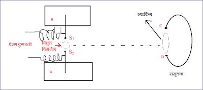 हर्ट्ज के प्रयोग से विधुत चुम्बकीय तरंगो का उत्पादन