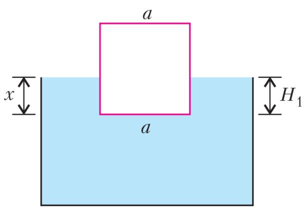Mô tả độ sâu của đáy khối lập phương so với mặt nước