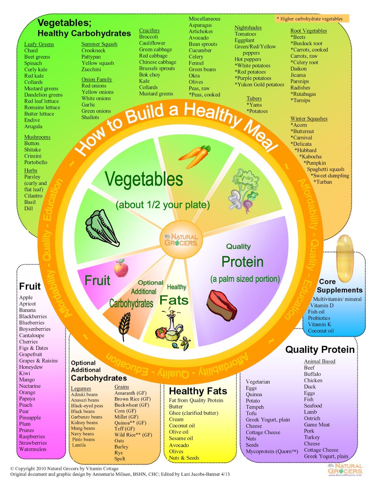 Medicinal Eating