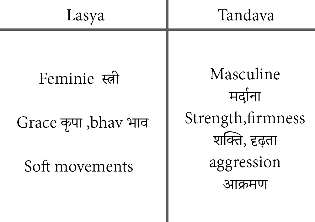 modern dance india Ftii Syllabus