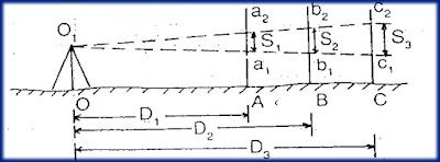 WHAT -IS -TACHEOMETRIC -SURVEY
