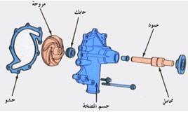 اجزاء مضخة الماء في السيارة