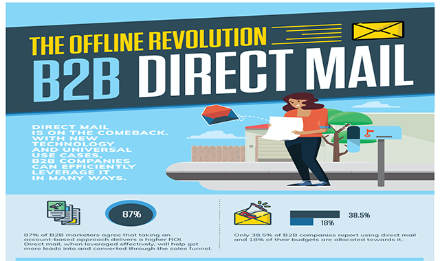 The B2B Transition Offline Direct Mail # infographic