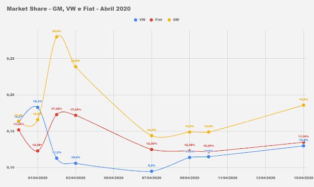 Os carros mais vendidos do Brasil em abril de 2020 (parcial)