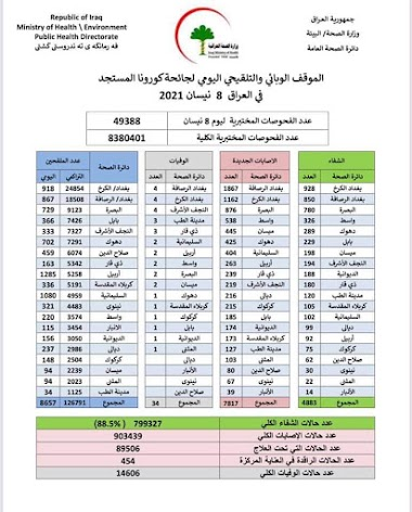 الموقف الوبائي والتلقيحي اليومي لجائحة كورونا في العراق ليوم الخميس الموافق ٨ نيسان ٢٠٢١