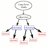 The flow to actions