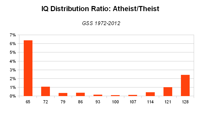 intelligence versus iq Atheists have noted a negative correlation between the practice of religion and the intelligence quotient (iq) does this mean that religious people are stupid.