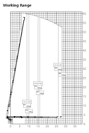 Biểu đồ tải Xe thang nâng tự hành nâng người làm việc trên cao 60 m