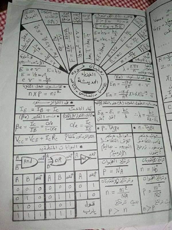 """مراجعة فيزيا """"خرائط ذهنية"""" لطلاب الثانوية علمي 2"""